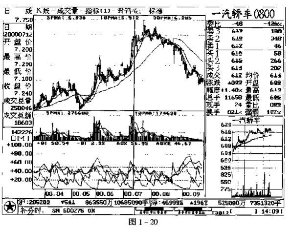 牛吧云播-指标-DI和ADX配合卖出法