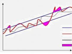 期货套利分析之价差与比价—牛吧云播