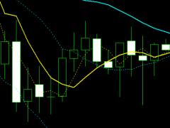 交易中的锯齿波—牛吧云播