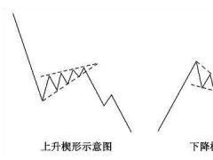 楔形形态解读—牛吧云播